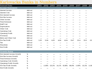 Karlovacka Banka in Numbers