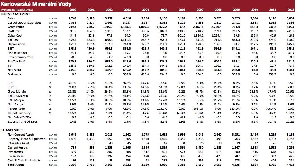 Karlovarské minerální vody in Numbers