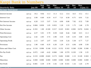 Kaspi Bank in Quarterly Numbers