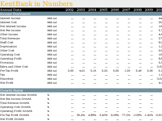 KentBank in Numbers