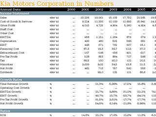 Kia Motors Corporation in Numbers