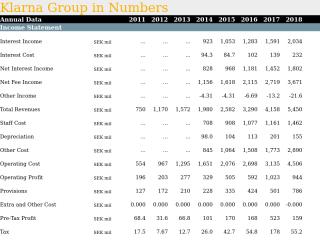 Klarna Group in Numbers