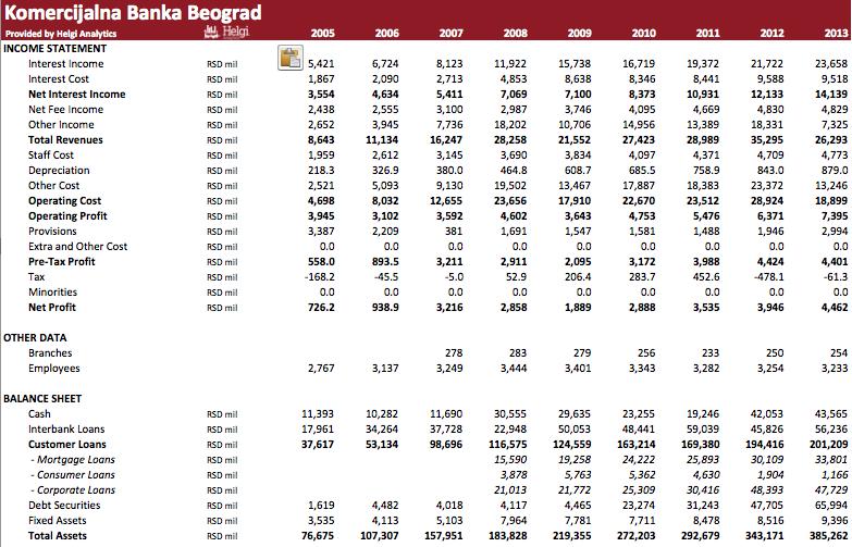 Komercijalna Banka Beograd in Numbers