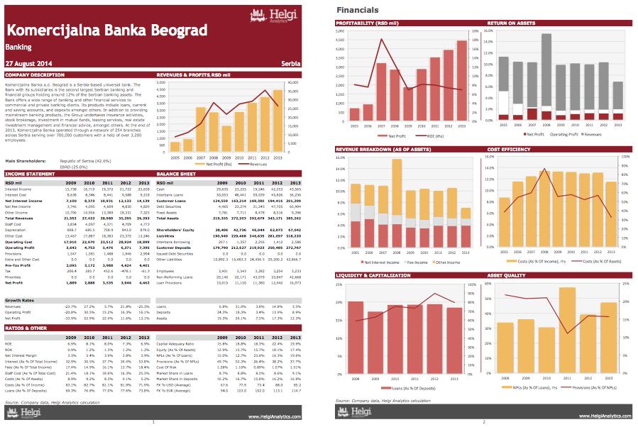 Komercijalna Banka Beograd at a Glance
