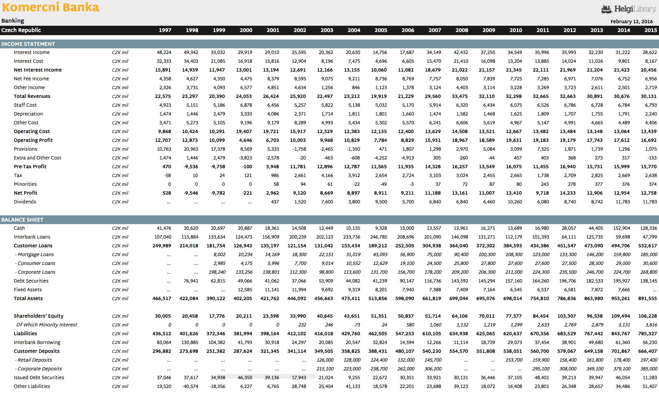 Komercni Banka in Numbers
