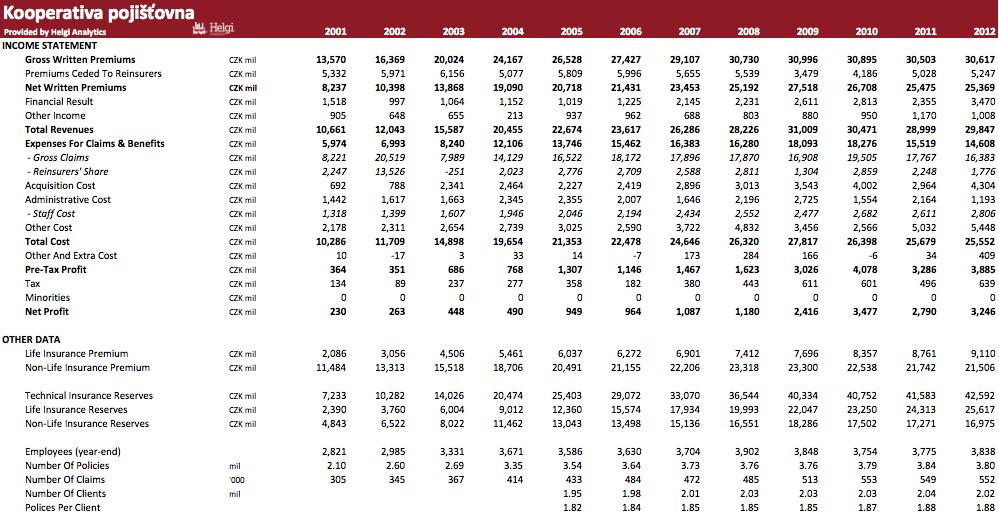 Kooperativa pojišťovna in Numbers