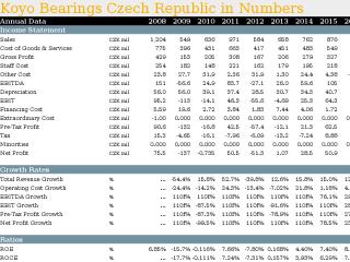 Koyo Bearings Czech Republic in Numbers