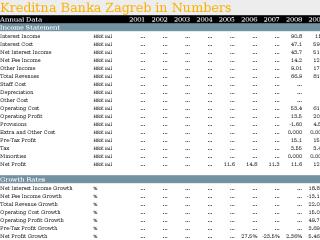 Kreditna Banka Zagreb in Numbers