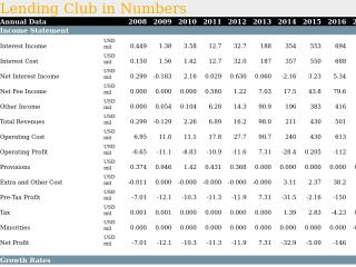 Lending Club in Numbers