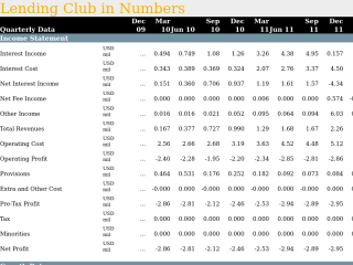 Lending Club in Quarterly Numbers