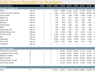 Lidl Czech Republic in Numbers