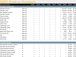 MKB Bank in Numbers