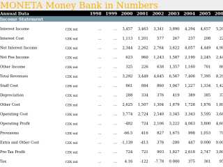 MONETA Money Bank in Numbers