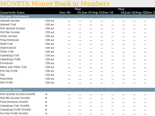 MONETA Money Bank in Quarterly Numbers