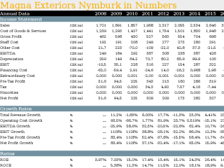 Magna Exteriors Nymburk in Numbers