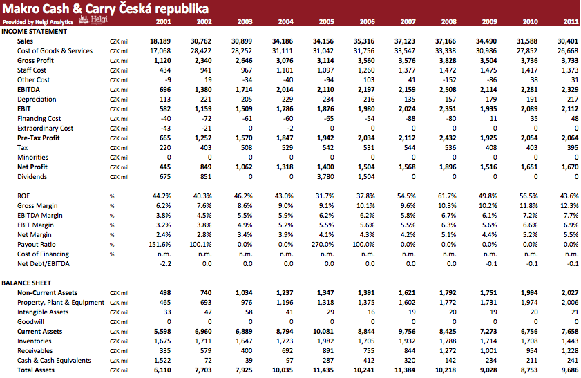 Makro Cash & Carry Czech Republic in Numbers