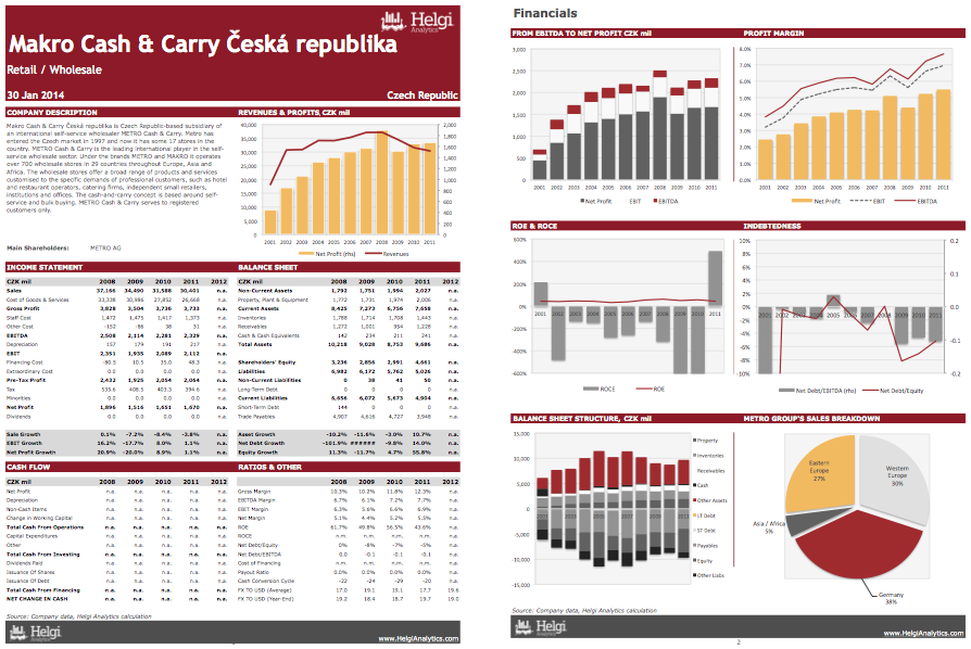 Makro Cash & Carry Czech Rep. at a Glance