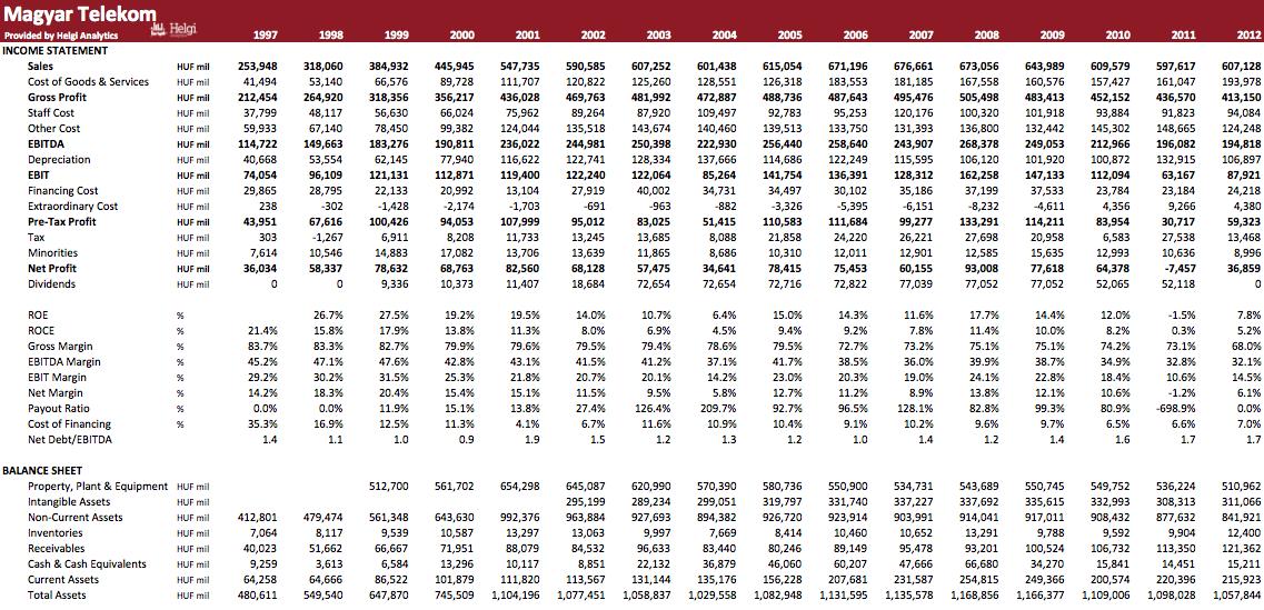 Magyar Telekom in Numbers