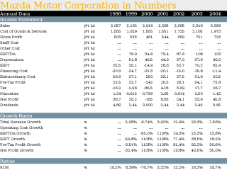 Mazda Motor Corporation in Numbers