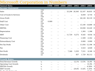 Microsoft Corporation in Numbers