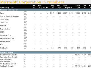 Microsoft Corporation in Quarterly Numbers