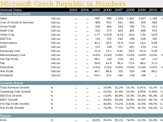 Microsoft Czech Republic in Numbers