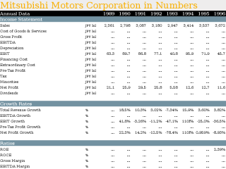 Mitsubishi Motors Corporation in Numbers