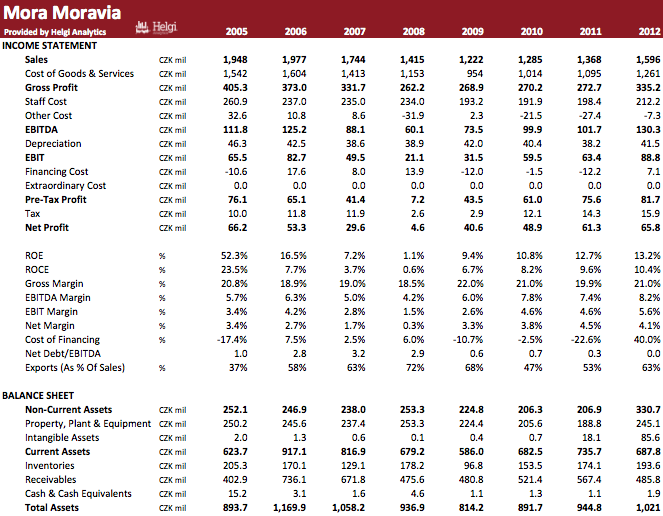 MORA Moravia in Numbers