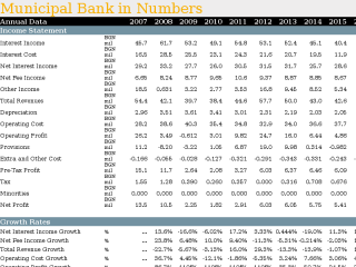 Municipal Bank in Numbers