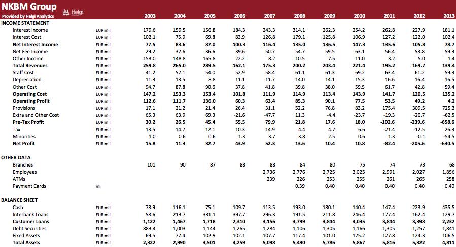 Nova Kreditna Banka Maribor in Numbers