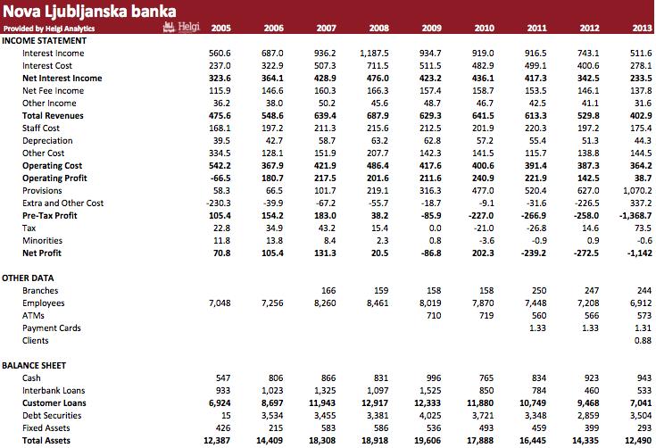 Nova Ljubljanska banka in Numbers