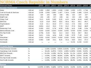 NORMA Czech Republic in Numbers