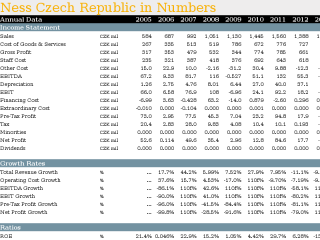 Ness Czech Republic in Numbers