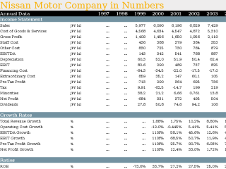 Nissan Motor Company in Numbers