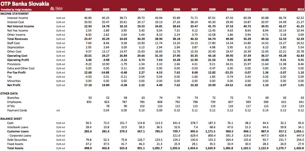 OTP Banka Slovakia in Numbers