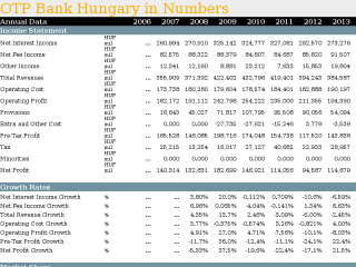 OTP Bank Hungary in Numbers