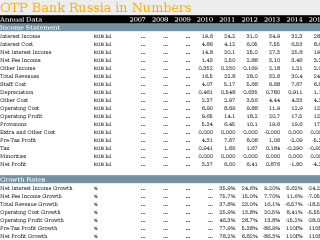 OTP Bank Russia in Numbers
