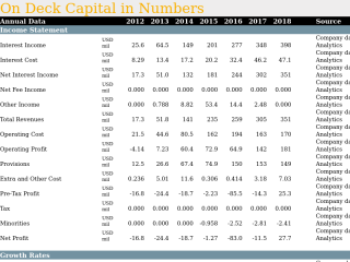 On Deck Capital in Numbers