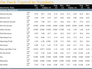 On Deck Capital in Quarterly Numbers