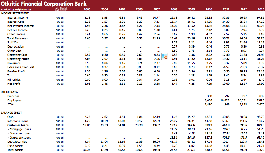 Otkritie Financial Corporation Bank in Numbers