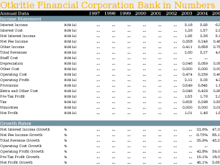 Otkritie Financial Corporation Bank in Numbers