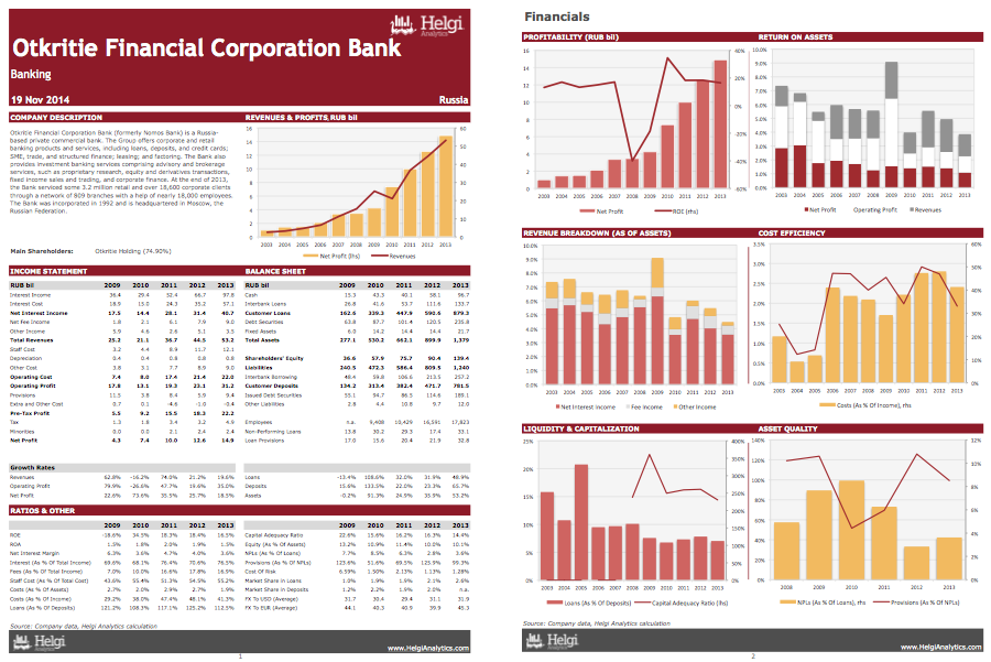 Otkritie Financial Corporation Bank at a Glance