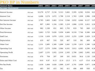 PKO BP in Numbers