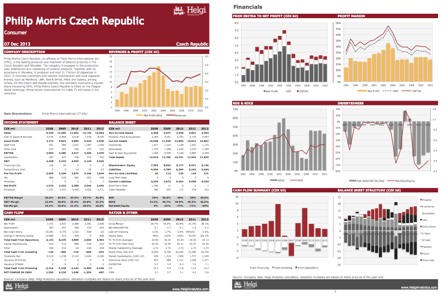 Philip Morris Czech Rep. at a Glance