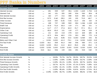 PPF Banka in Numbers