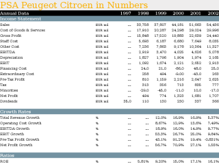 PSA Peugeot Citroen in Numbers