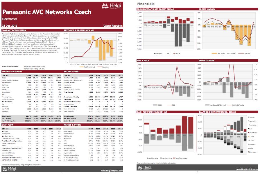 Panasonic AVC Networks Czech at a Glance