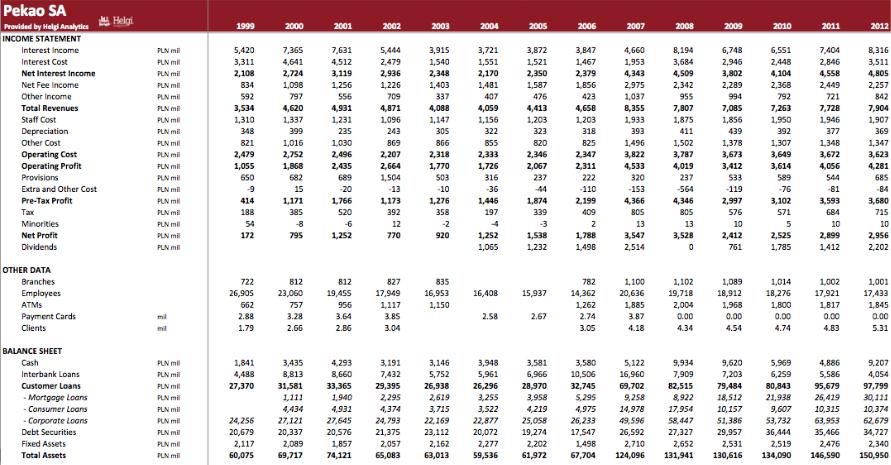 Pekao SA in Numbers