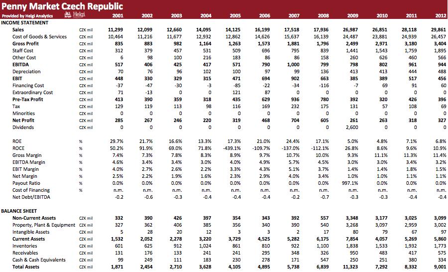 Penny Market Czech Republic in Numbers