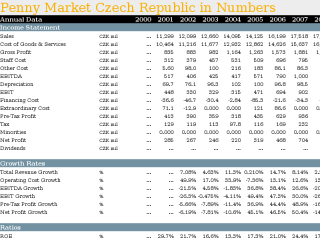 Penny Market Czech Republic in Numbers